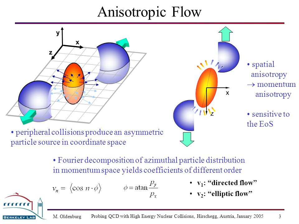 M. Oldenburg Probing QCD with High Energy Nuclear Collisions, Hirschegg, Austria, January 2005 3 Anisotropic Flow v 1 : directed flow v 2 : elliptic f