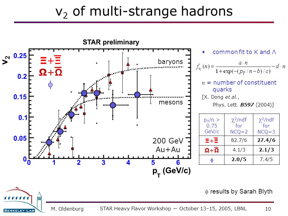 M. Oldenburg STAR Heavy Flavor Workshop October 13–15, 2005, LBNL 10 v 2 of multi-strange hadrons _ _ baryons mesons Ξ+ΞΞ+Ξ Ω+ΩΩ+Ω 200 GeV Au+Au v2v2