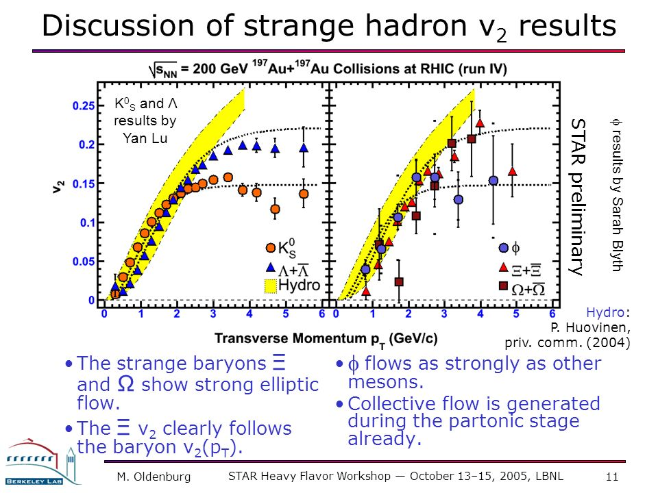 M. Oldenburg STAR Heavy Flavor Workshop October 13–15, 2005, LBNL 11 Discussion of strange hadron v 2 results flows as strongly as other mesons. Colle