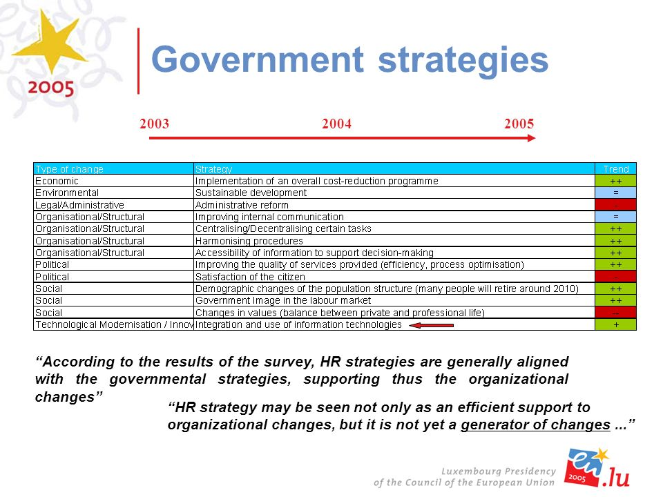 Government strategies 200320042005 According to the results of the survey, HR strategies are generally aligned with the governmental strategies, supporting thus the organizational changes HR strategy may be seen not only as an efficient support to organizational changes, but it is not yet a generator of changes...
