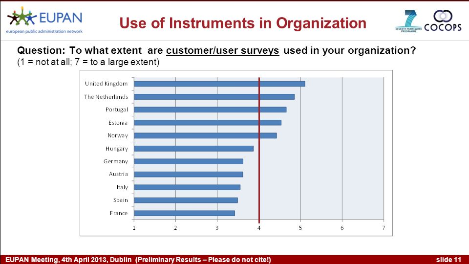 slide 11 EUPAN Meeting, 4th April 2013, Dublin (Preliminary Results – Please do not cite!) Question: To what extent are customer/user surveys used in your organization.