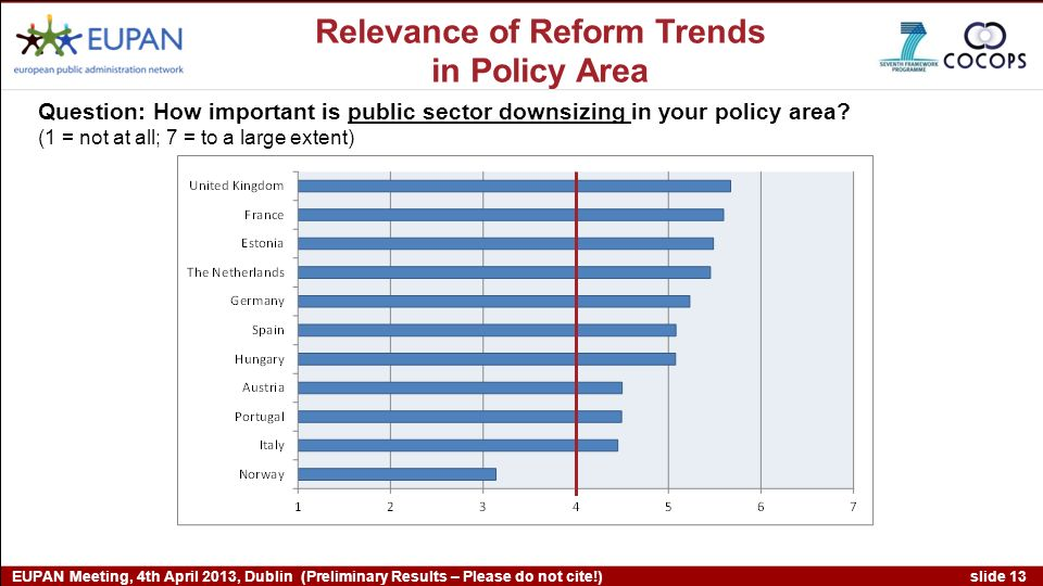 slide 13 EUPAN Meeting, 4th April 2013, Dublin (Preliminary Results – Please do not cite!) Question: How important is public sector downsizing in your policy area.