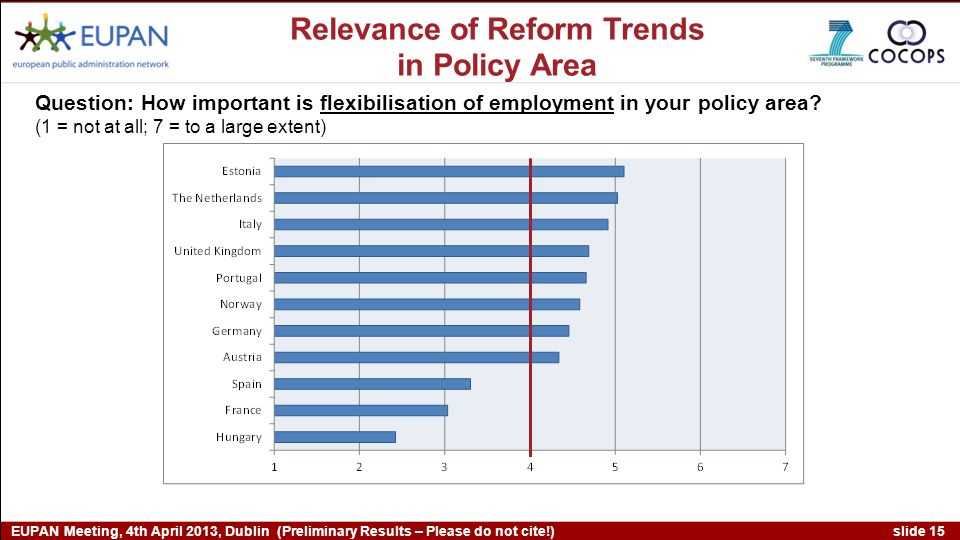 slide 15 EUPAN Meeting, 4th April 2013, Dublin (Preliminary Results – Please do not cite!) Question: How important is flexibilisation of employment in your policy area.