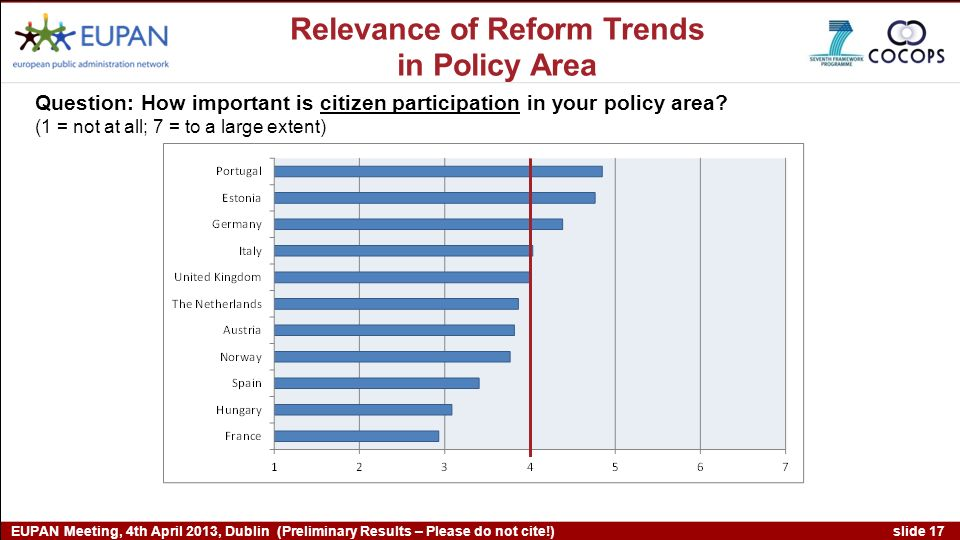 slide 17 EUPAN Meeting, 4th April 2013, Dublin (Preliminary Results – Please do not cite!) Question: How important is citizen participation in your policy area.