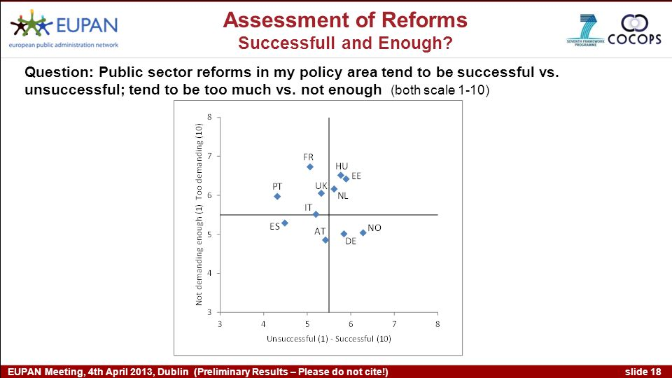 slide 18 EUPAN Meeting, 4th April 2013, Dublin (Preliminary Results – Please do not cite!) Assessment of Reforms Successfull and Enough.