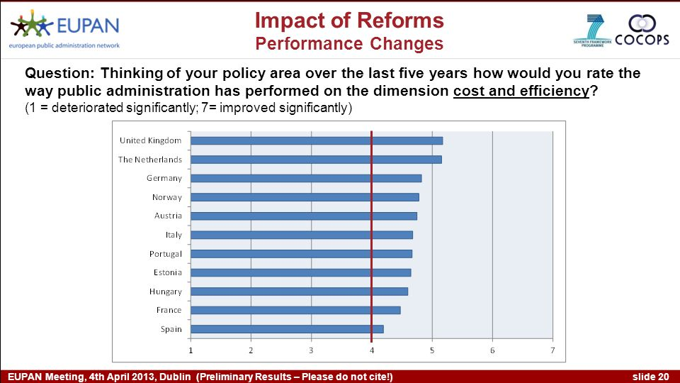 slide 20 EUPAN Meeting, 4th April 2013, Dublin (Preliminary Results – Please do not cite!) Impact of Reforms Performance Changes Question: Thinking of your policy area over the last five years how would you rate the way public administration has performed on the dimension cost and efficiency.