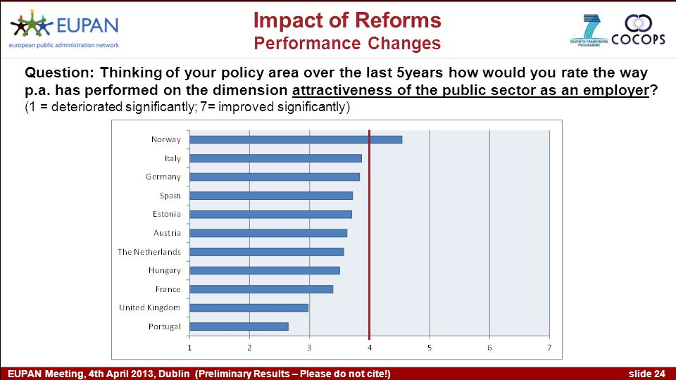 slide 24 EUPAN Meeting, 4th April 2013, Dublin (Preliminary Results – Please do not cite!) Impact of Reforms Performance Changes Question: Thinking of your policy area over the last 5years how would you rate the way p.a.