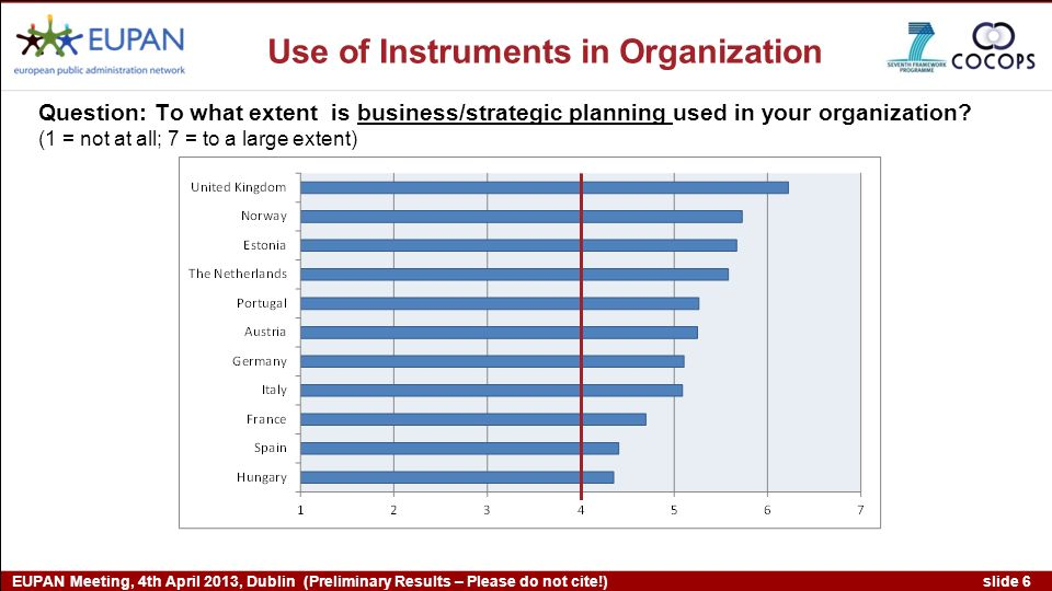 slide 6 EUPAN Meeting, 4th April 2013, Dublin (Preliminary Results – Please do not cite!) Question: To what extent is business/strategic planning used in your organization.