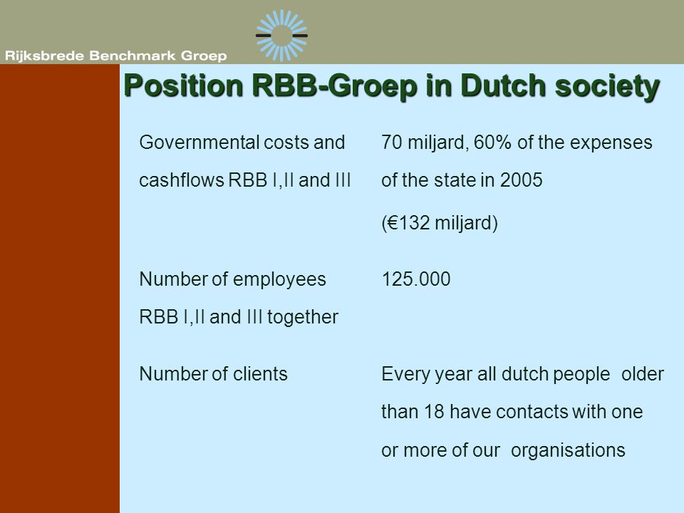 Position RBB-Groep in Dutch society Every year all dutch people older than 18 have contacts with one or more of our organisations Number of clients 12
