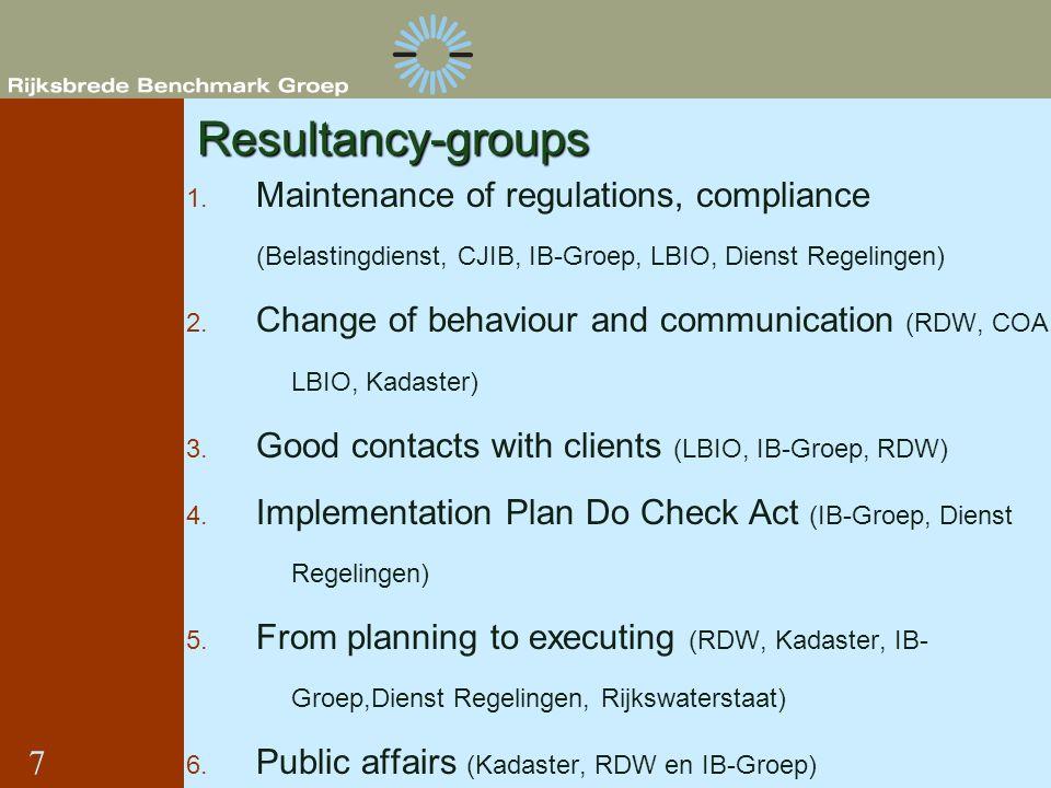 Resultancy-groups 1. Maintenance of regulations, compliance (Belastingdienst, CJIB, IB-Groep, LBIO, Dienst Regelingen) 2. Change of behaviour and comm