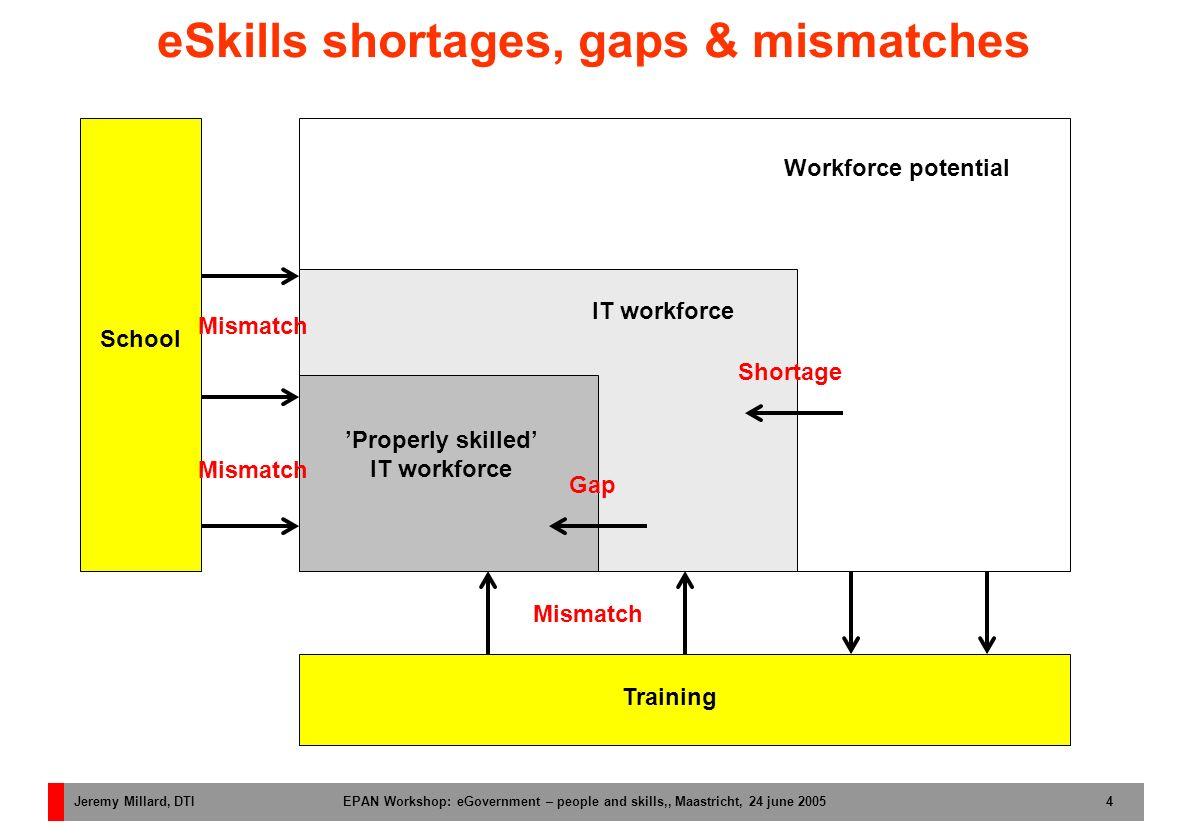 Jeremy Millard, DTI EPAN Workshop: eGovernment – people and skills,, Maastricht, 24 june 2005 4 eSkills shortages, gaps & mismatches School Workforce