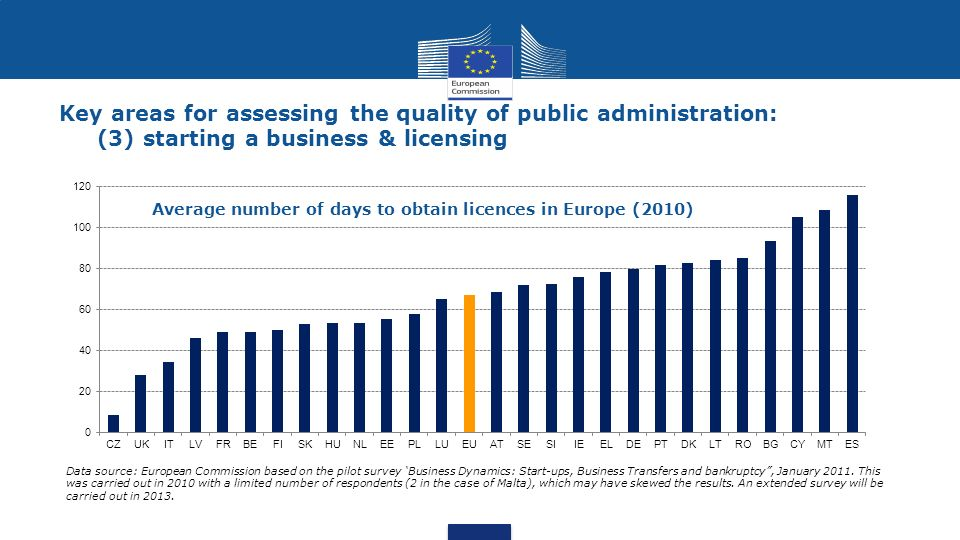 Key areas for assessing the quality of public administration: (3) starting a business & licensing Data source: European Commission based on the pilot