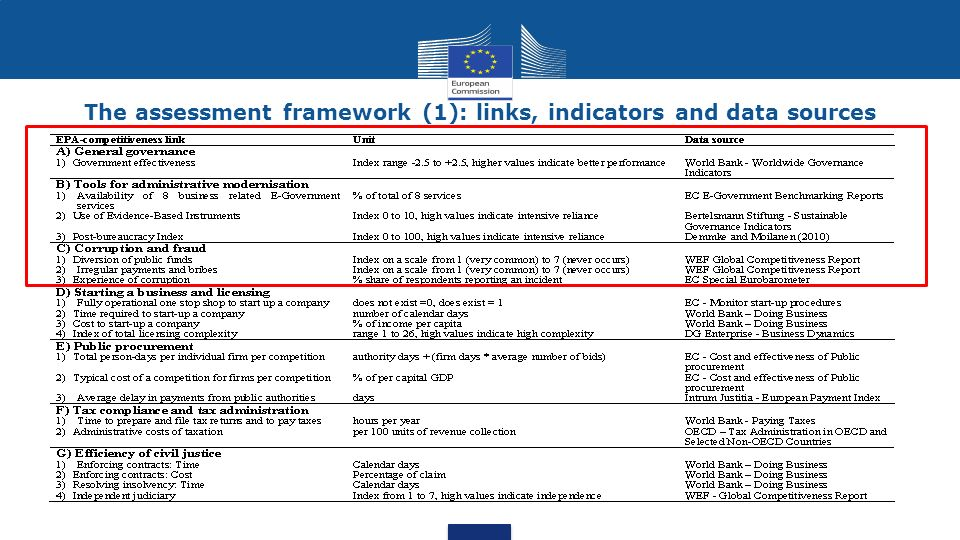 The assessment framework (1): links, indicators and data sources