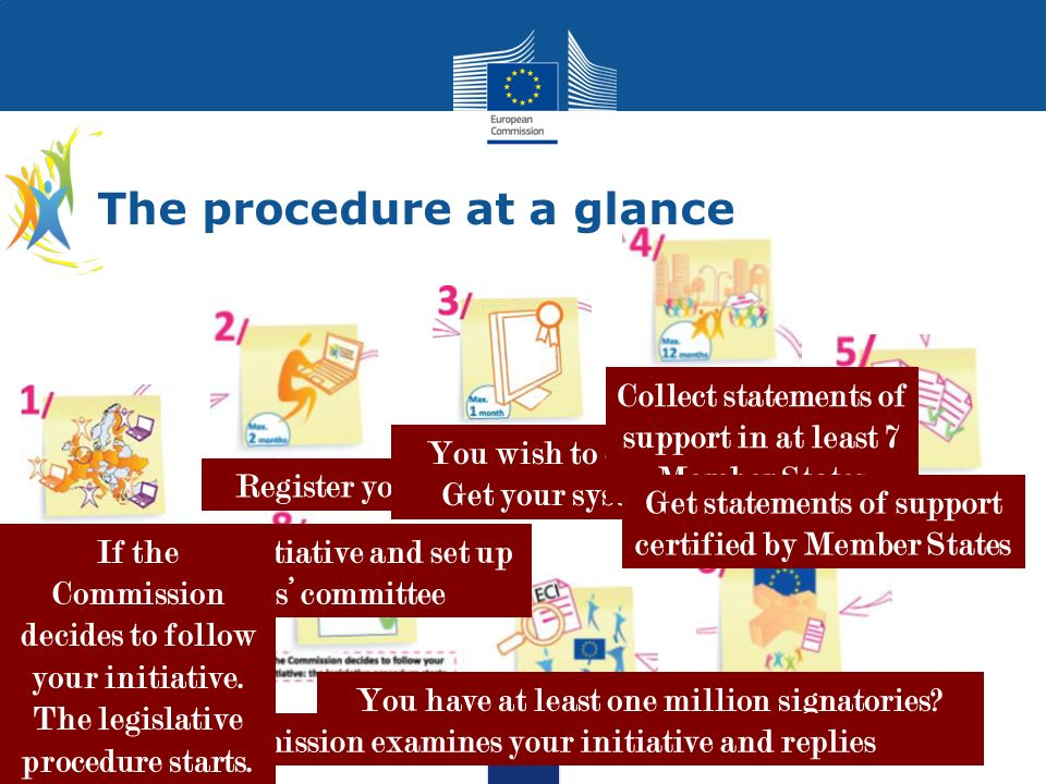 The procedure at a glance Prepare your initiative and set up your citizens committee Register your initiative You wish to collect online? Get your sys