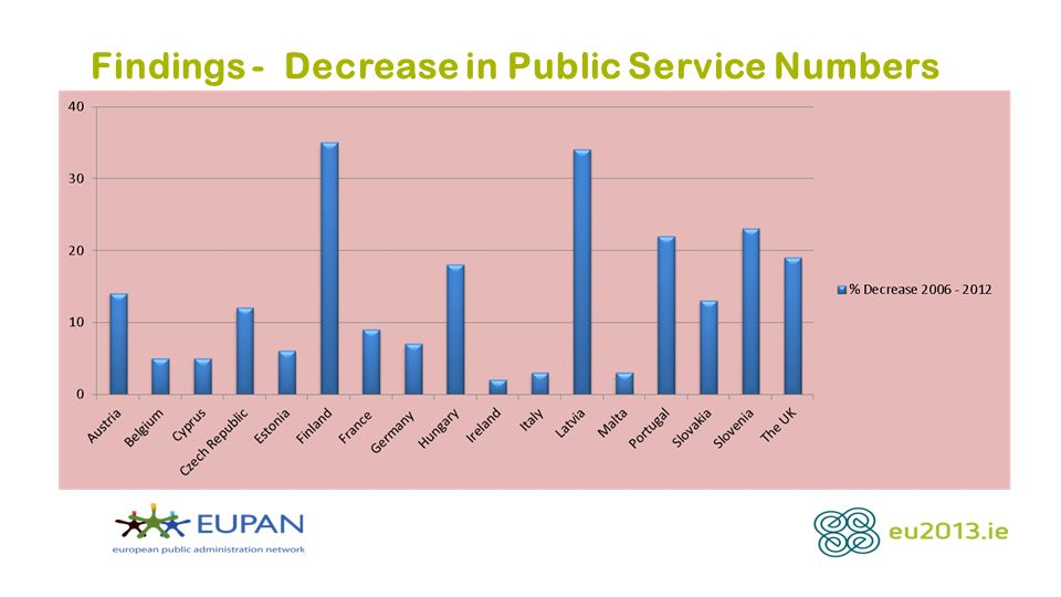 Findings - Decrease in Public Service Numbers