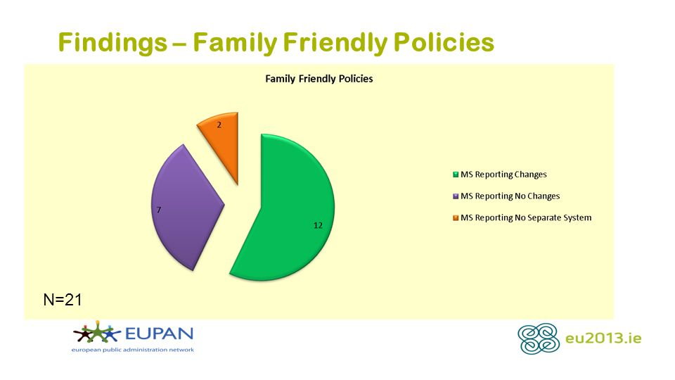 Findings – Family Friendly Policies N=21