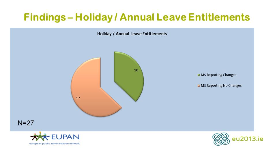 Findings – Holiday / Annual Leave Entitlements N=27