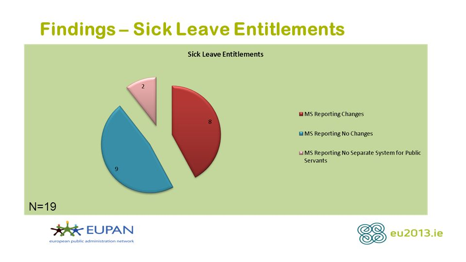 Findings – Sick Leave Entitlements N=19
