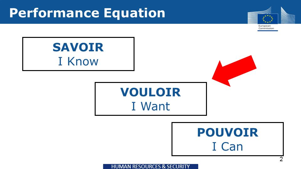 HUMAN RESOURCES & SECURITY Performance Equation 2 SAVOIR I Know VOULOIR I Want POUVOIR I Can