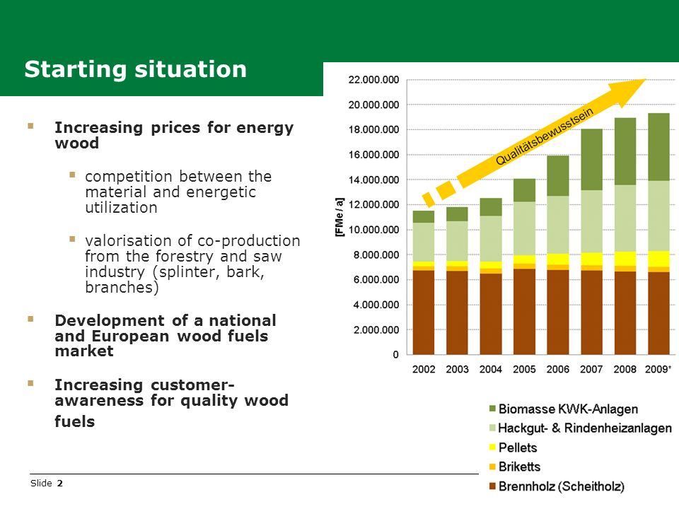 Slide 2 Increasing prices for energy wood competition between the material and energetic utilization valorisation of co-production from the forestry and saw industry (splinter, bark, branches) Development of a national and European wood fuels market Increasing customer- awareness for quality wood fuels Starting situation