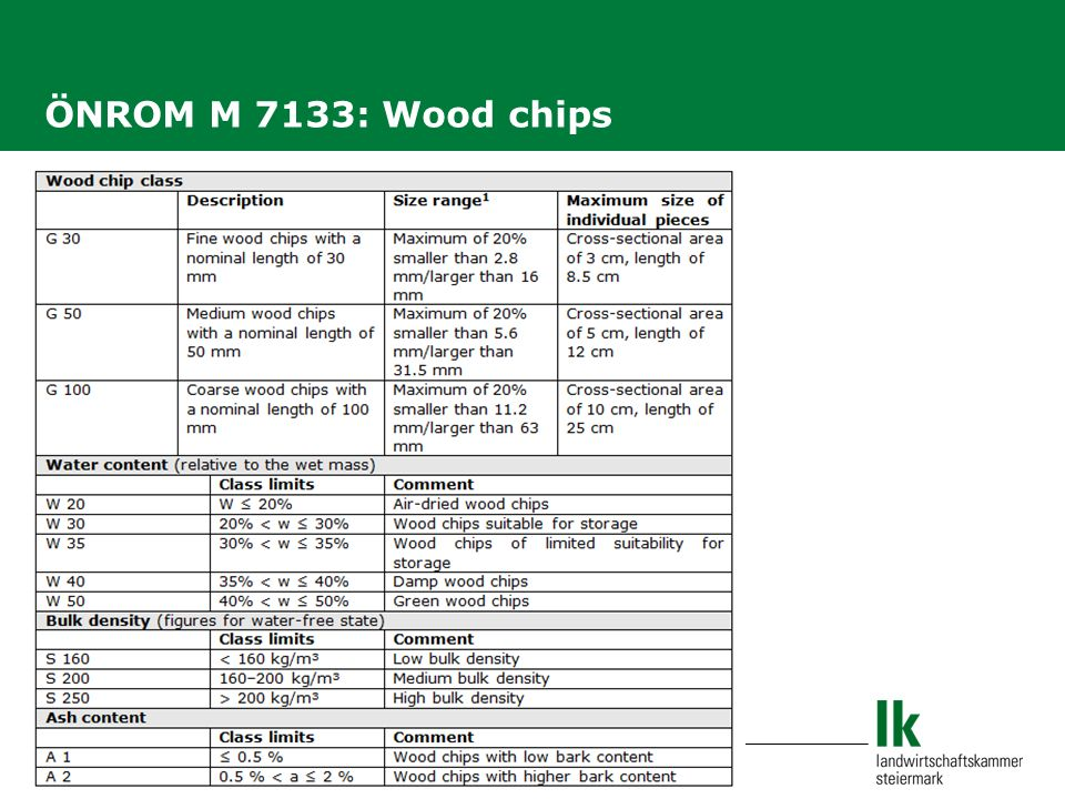 Slide 20 ÖNROM M 7133: Wood chips