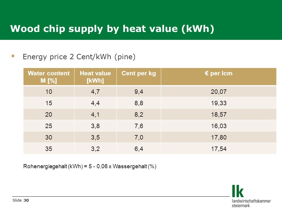 Slide 30 Wood chip supply by heat value (kWh) Energy price 2 Cent/kWh (pine) Rohenergiegehalt (kWh) = 5 - 0,06 x Wassergehalt (%) Water content M [%] Heat value [kWh] Cent per kg per lcm 104,79,420,07 154,48,819,33 204,18,218,57 253,87,616,03 303,57,017,80 353,26,417,54
