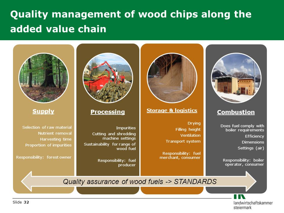 Slide 32 Quality management of wood chips along the added value chain Supply Selection of raw material Nutrient removal Harvesting time Proportion of impurities Responsibility: forest owner Processing Impurities Cutting and shredding machine settings Sustainability for range of wood fuel Responsibility: fuel producer Storage & logistics Drying Filling height Ventilation Transport system Responsibility: fuel merchant, consumer Combustion Does fuel comply with boiler requirements Efficiency Dimensions Settings (air) Responsibility: boiler operator, consumer Quality assurance of wood fuels -> STANDARDS