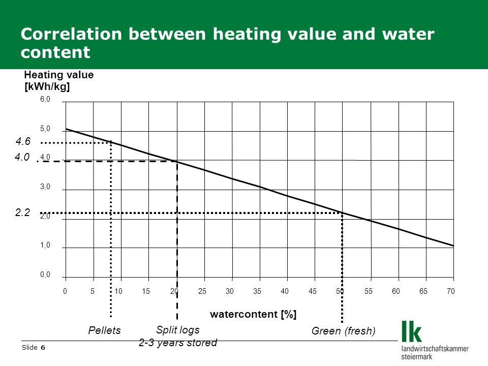 Slide 6 Correlation between heating value and water content Heating value [kWh/kg] 0,0 1,0 2,0 3,0 4,0 5,0 6,0 0510152025303540455055606570 watercontent [%] 4.6 4.0 2.2 Pellets Split logs 2-3 years stored Green (fresh)