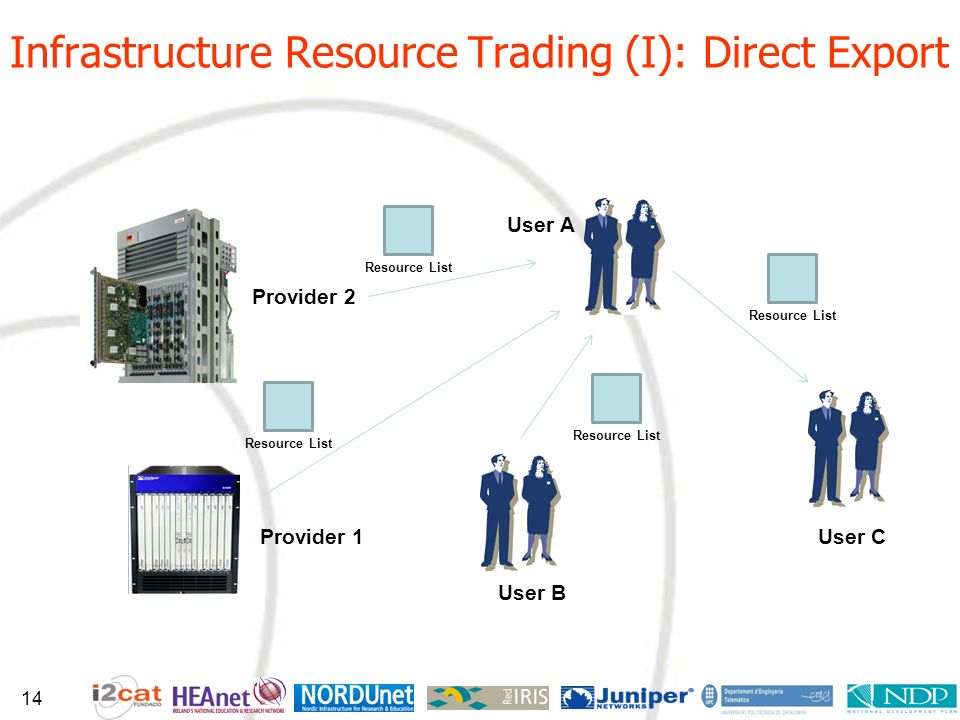 Infrastructure Resource Trading (I): Direct Export User A Provider 1 User B Provider 2 User C Resource List 14