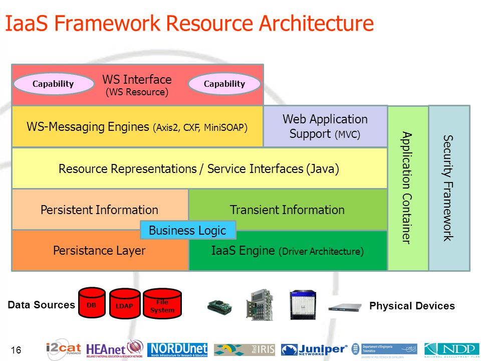 IaaS Framework Resource Architecture IaaS Engine (Driver Architecture) Physical Devices Transient Information Resource Representations / Service Interfaces (Java) Persistent Information Persistance Layer DB Data Sources LDAP File System WS-Messaging Engines (Axis2, CXF, MiniSOAP) Web Application Support (MVC) WS Interface (WS Resource) Capability Application Container Security Framework Business Logic 16