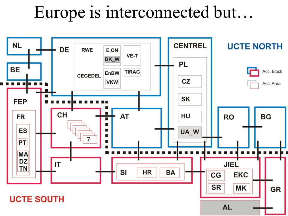 Europe is interconnected but…