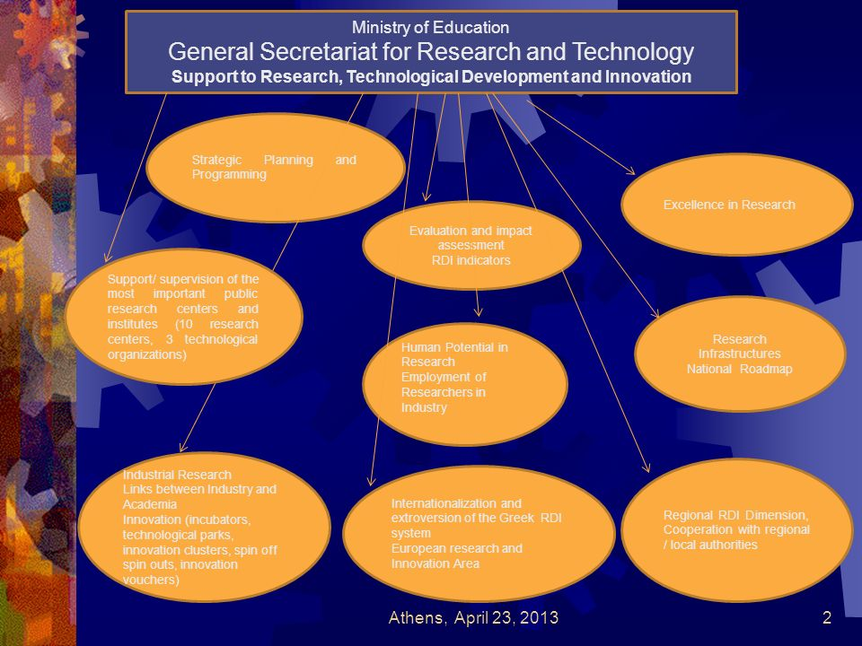 Human Potential in Research Employment of Researchers in Industry Excellence in Research Research Infrastructures National Roadmap Strategic Planning