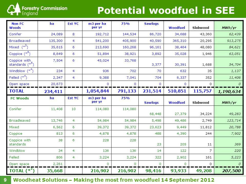Woodheat Solutions – Making the most from woodfuel 14 September 2012 9 Potential woodfuel in SEE Non FC Woods haEst YC m3 per ha per yr 75% Sawlogs Woodfuel Slabwood MWh/yr Conifer24,0898192,712144,534 86,72034,68843,36062,439 Broadleaved135,3004541,200405,900 40,590365,31020,295913,275 Mixed (* 3 )35,6156213,690160,268 96,16138,46448,08084,621 Coppice (* 8 )8,649651,89438,921 3,89235,0281,94663,051 Coppice with standards (* 8 ) 7,504645,02433,768 3,37730,3911,68854,704 Windblow (* 4 )2344936702 70632351,137 Felled (* 4 )2,34749,3887,041 7046,33735211,406 Open space20,673 00 0000 TOTAL 234,411 1,054,844791,133231,514510,851115,757 1,190,634 FC Woods haEst YC m3 per ha per yr 75% Sawlogs Woodfuel Slabwood MWh/yr Conifer11,40810114,080 68,44827,37934,22449,283 Broadleaved13,746454,984 5,49849,4862,749123,714 Mixed6,562639,372 23,6239,44911,81220,788 Coppice81364,878 4884,3902447,902 Coppice with standards 386228 2320511369 Windblow344136 141227220 Felled80643,224 3222,9021615,223 Open space2,261 00 0000 TOTAL (* 2 )35,668 216,902 98,41693,93349,208 207,500