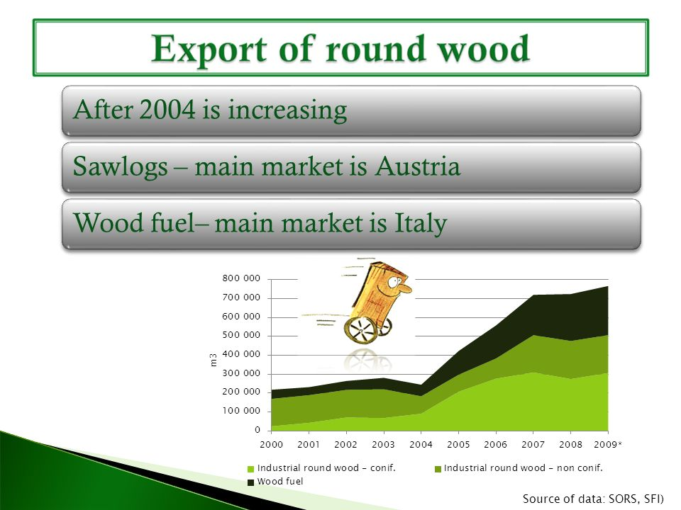 After 2004 is increasingSawlogs – main market is AustriaWood fuel– main market is Italy Source of data: SORS, SFI)