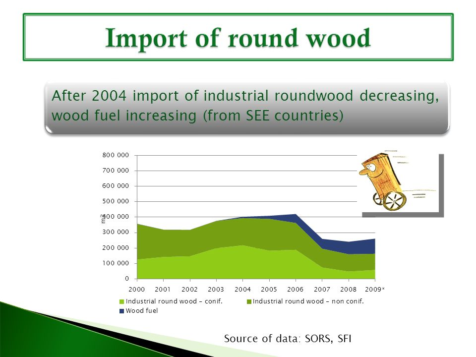 After 2004 import of industrial roundwood decreasing, wood fuel increasing (from SEE countries) Source of data: SORS, SFI