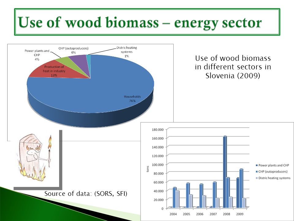 Source of data: SORS, Number of households using wood for heating and number of households that produces wood biomass by them selfs