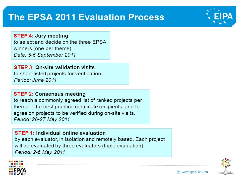 www.epsa2011.eu © The EPSA 2011 Evaluation Process STEP 1: Individual online evaluation by each evaluator, in isolation and remotely based.
