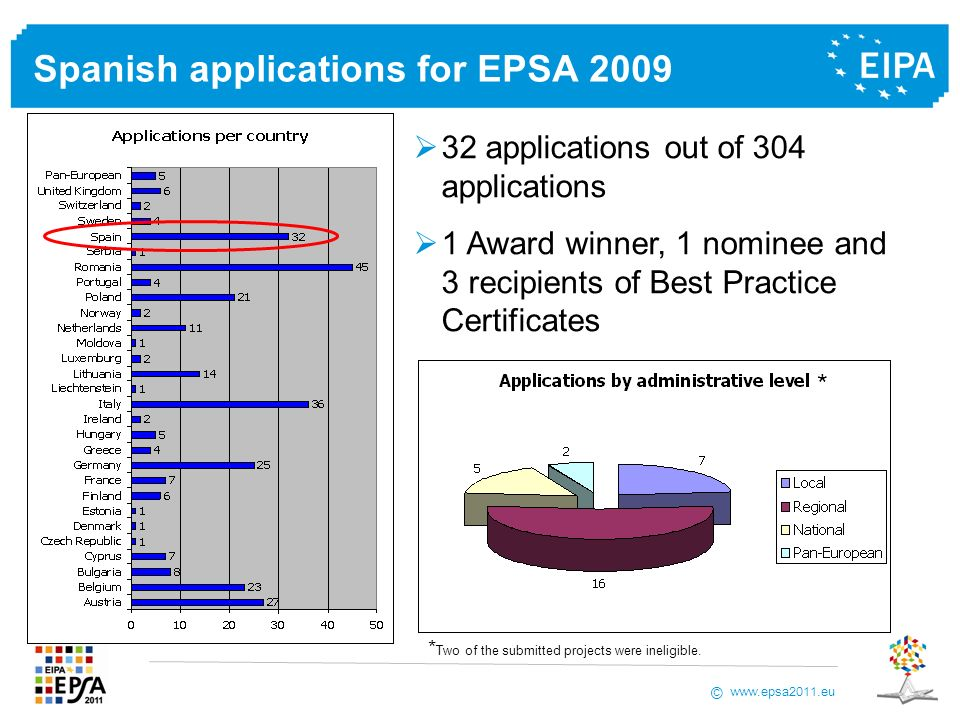 www.epsa2011.eu © Spanish applications for EPSA 2009 32 applications out of 304 applications 1 Award winner, 1 nominee and 3 recipients of Best Practice Certificates * Two of the submitted projects were ineligible.