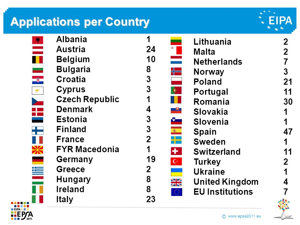www.epsa2011.eu © Applications per Country Albania1 Austria24 Belgium10 Bulgaria8 Croatia3 Cyprus3 Czech Republic1 Denmark4 Estonia3 Finland3 France2