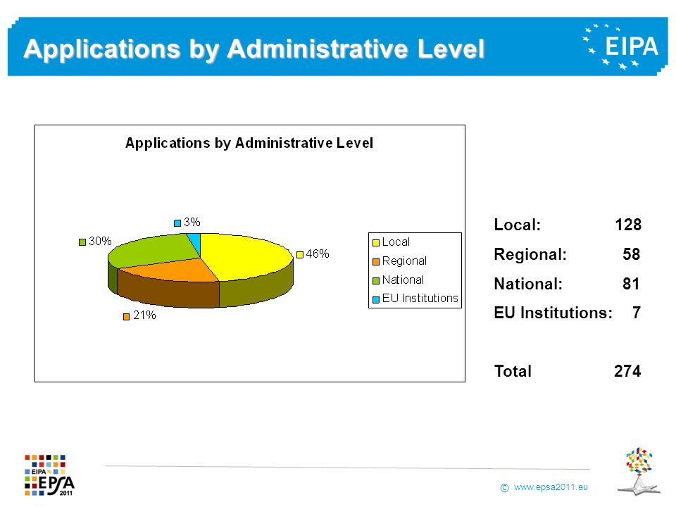 www.epsa2011.eu © Applications by Administrative Level Local: 128 Regional: 58 National: 81 EU Institutions: 7 Total 274