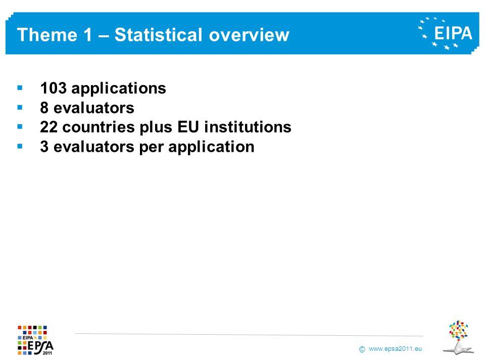 www.epsa2011.eu © Theme 1 – Statistical overview 103 applications 8 evaluators 22 countries plus EU institutions 3 evaluators per application