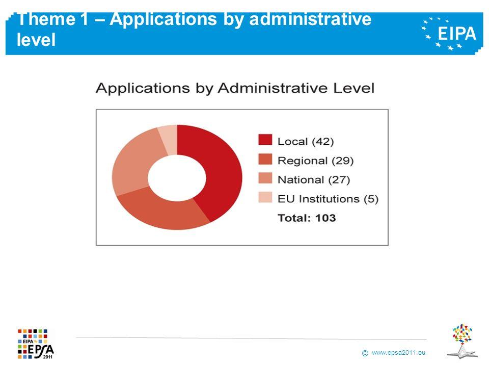 www.epsa2011.eu © Theme 1 – Applications by administrative level