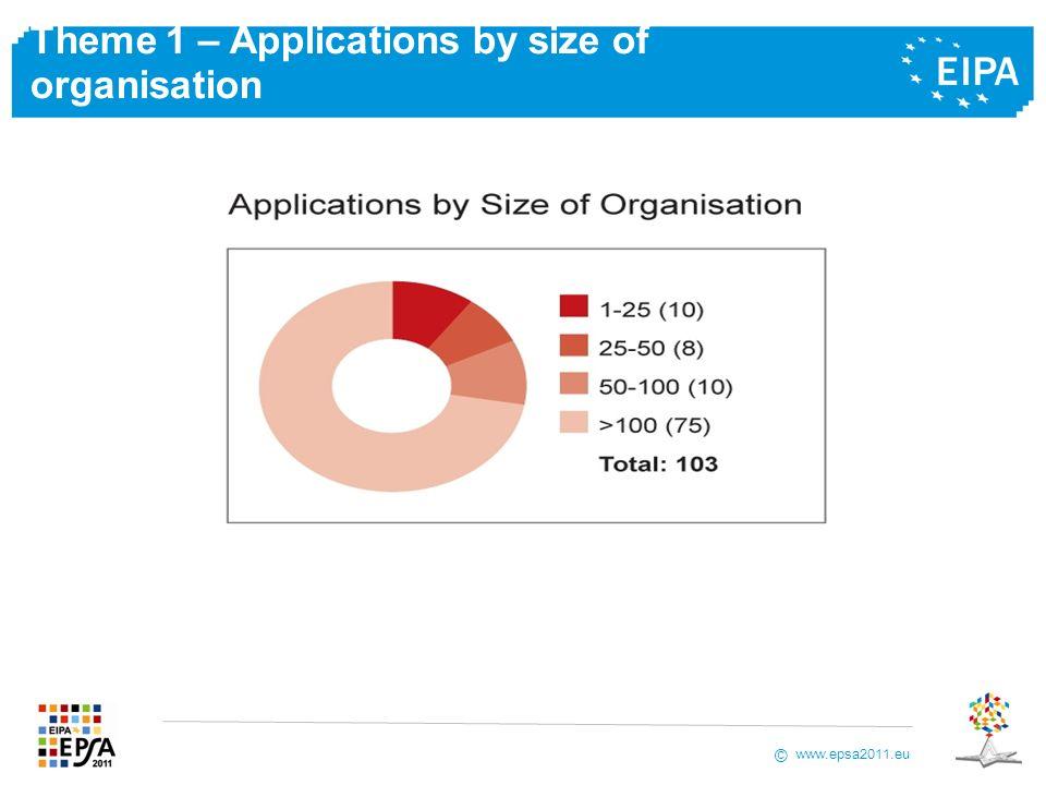 www.epsa2011.eu © Theme 1 – Applications by size of organisation