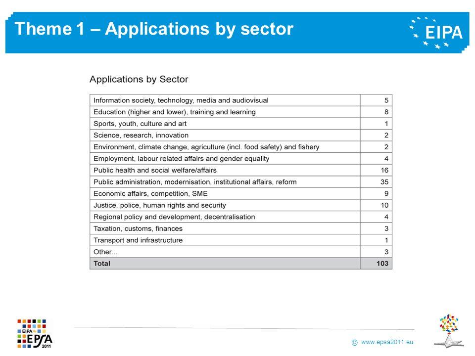 www.epsa2011.eu © Theme 1 – Applications by sector