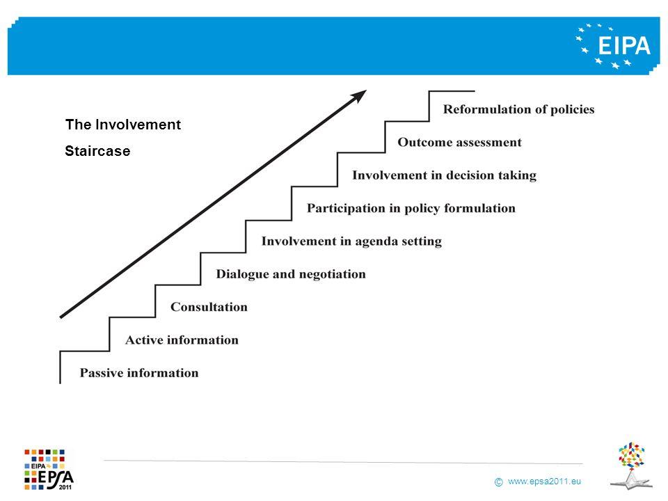 www.epsa2011.eu © The Involvement Staircase