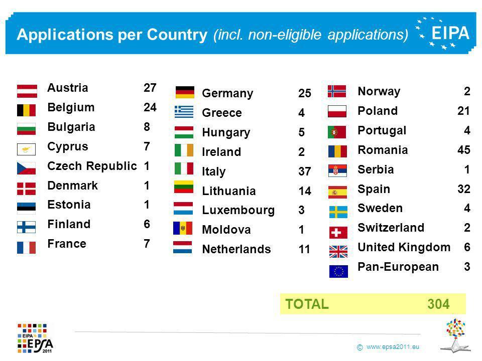 www.epsa2011.eu © The EPSA 2009 Results – In Detail
