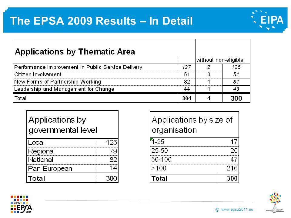 www.epsa2011.eu © The EPSA 2009 Evaluation and Validation Process STEP 1: Individual online evaluation by each evaluator, in isolation and remotely based.