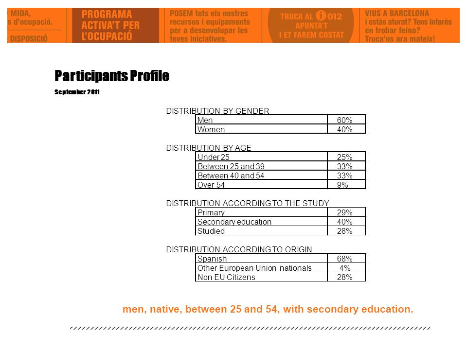 Participants Profile September 2011 men, native, between 25 and 54, with secondary education.