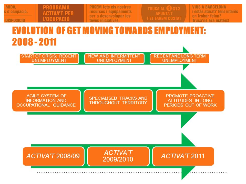 EVOLUTION OF GET MOVING TOWARDS EMPLOYMENT: 2008 - 2011