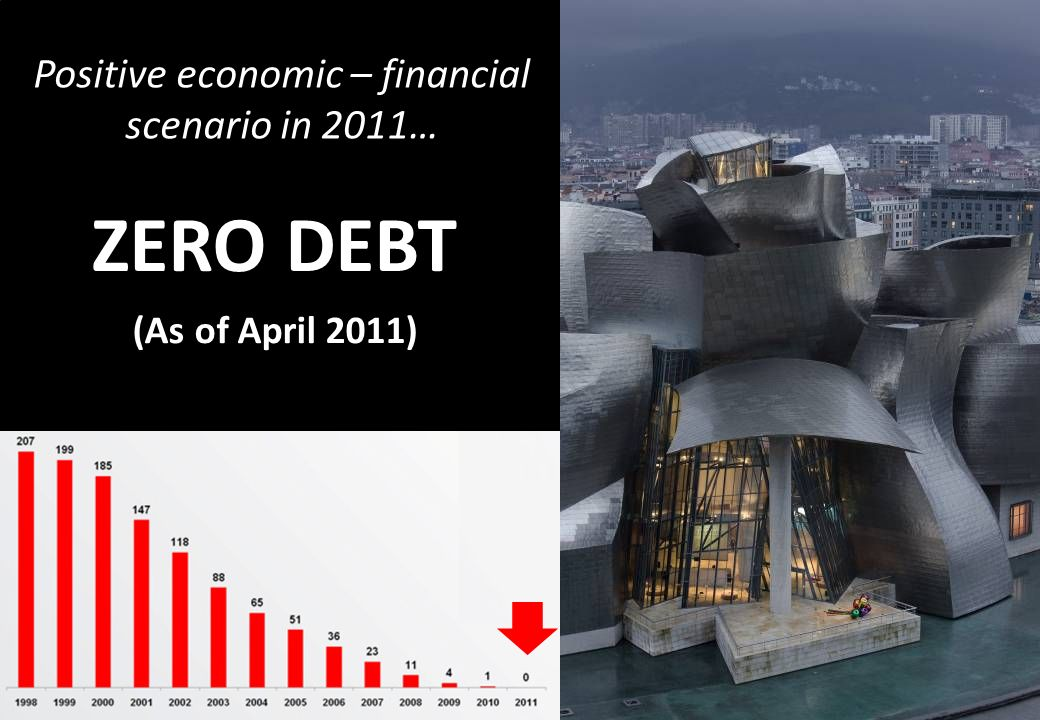 ZERO DEBT (As of April 2011) Positive economic – financial scenario in 2011…